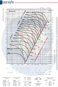 Grafico-DAT-10-10
