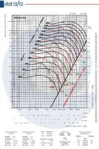 Grafico-DAT-12-12