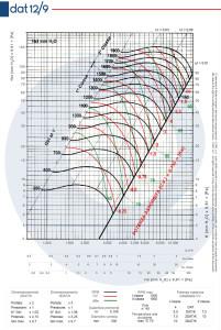 Grafico-DAT-12-9