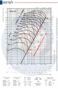 Grafico-DAT-15-11
