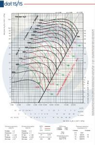 Grafico-DAT-15-15