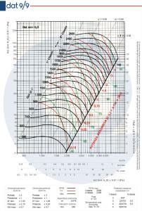 Grafico-DAT-9-9