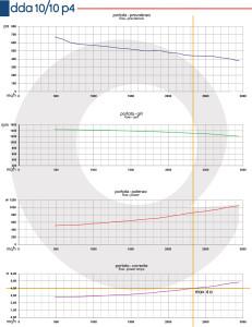Grafico-DDA-10-10-P4