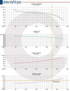 Grafico-DDA-10-10-P6