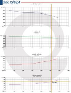 Grafico-DDA-10-8-P4