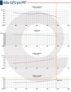 Grafico-DDA-12-12-P6-MF