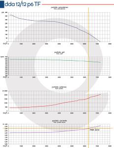 Grafico-DDA-12-12-P6-TF