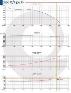 Grafico-DDA-12-9-P6-TF