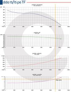 Grafico-DDA-15-15-P6-TF