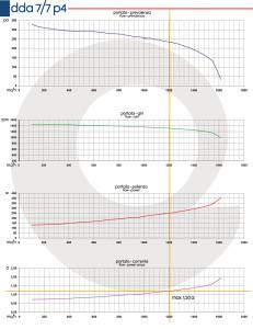Grafico-DDA-7-7-P4