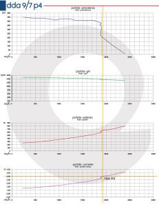 Grafico-DDA-9-7-P4