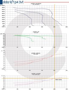 Grafico-DDA-9-7-P4-3VT