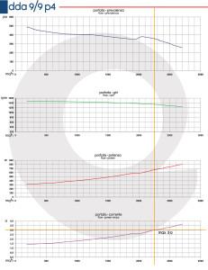 Grafico-DDA-9-9-P4