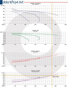 Grafico-DDA-9-9-P4-3VT